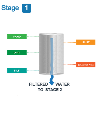Commercial Reverse Osmosis Water Filtration System