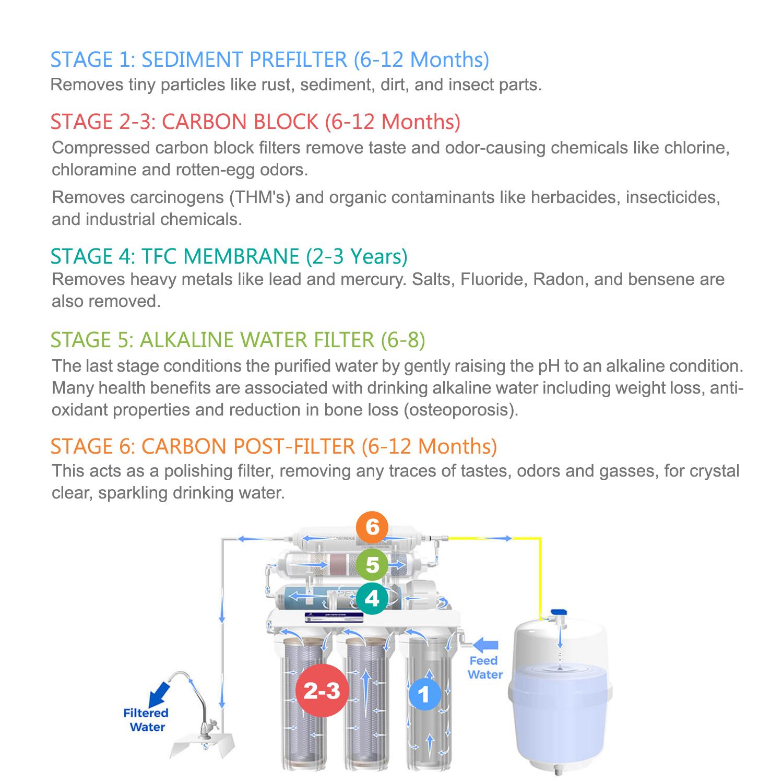 Apex Mr 6050 6 Stage Alkaline Reverse Osmosis Drinking