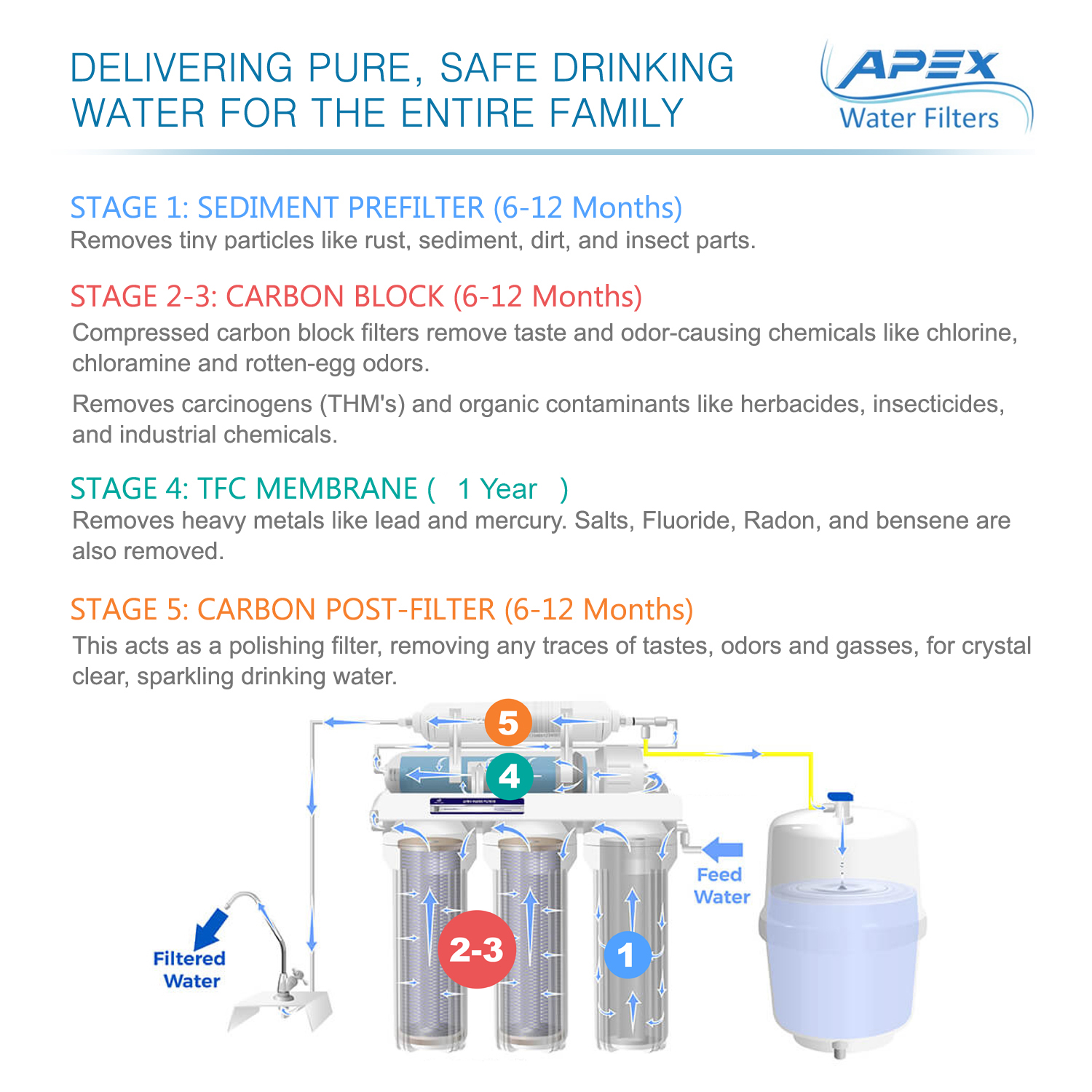 5 Stage Under the Sink Reverse Osmosis 50 GPD Drinking Water Filter System