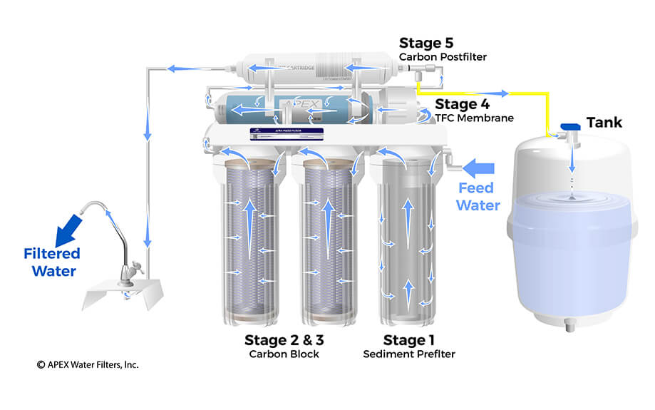 5 Stage Under the Sink Reverse Osmosis 100 GPD Drinking Water Filter on
