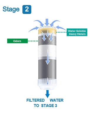 Under counter water filter