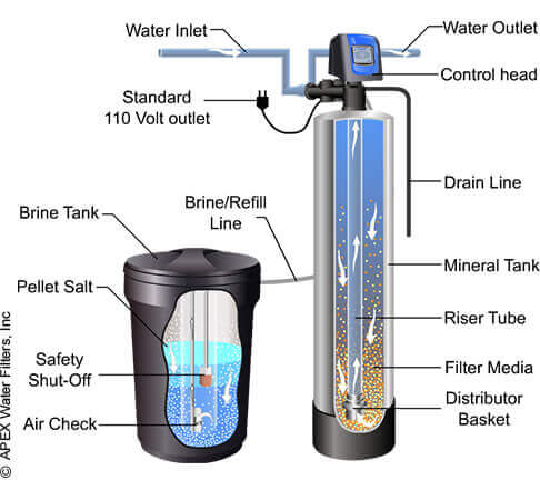 Apex Water softener- Best Hard Water Solution