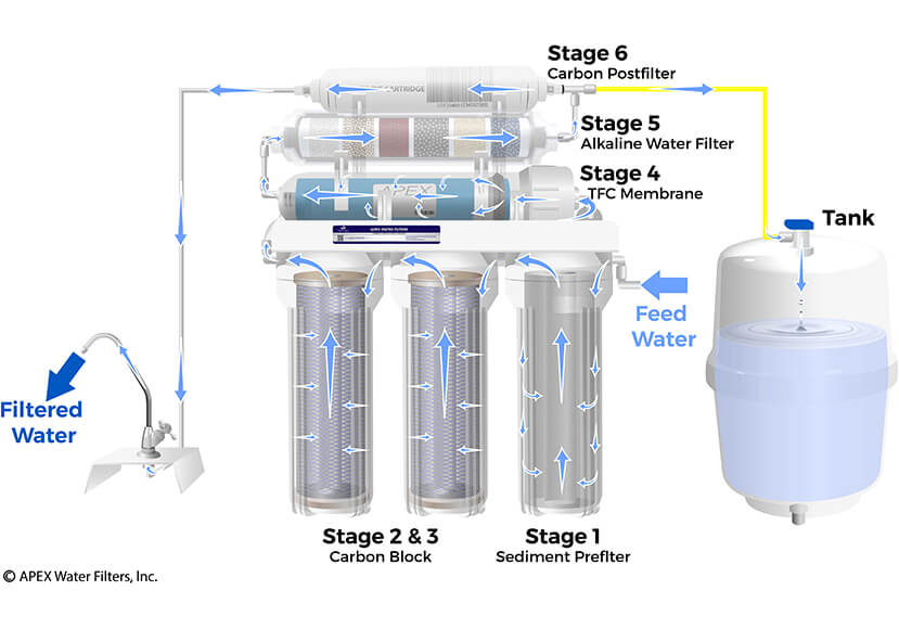 Apex Mr 6075 Advanced 6 Stage Reverse Osmosis Drinking Water